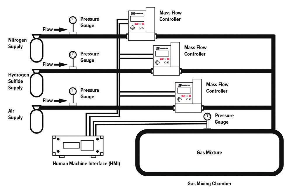 Gas mixing app