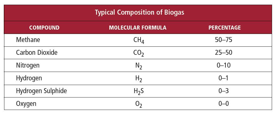 Part 2 Biogas Mass Flow Measurementthe Challenge Sierra Instruments
