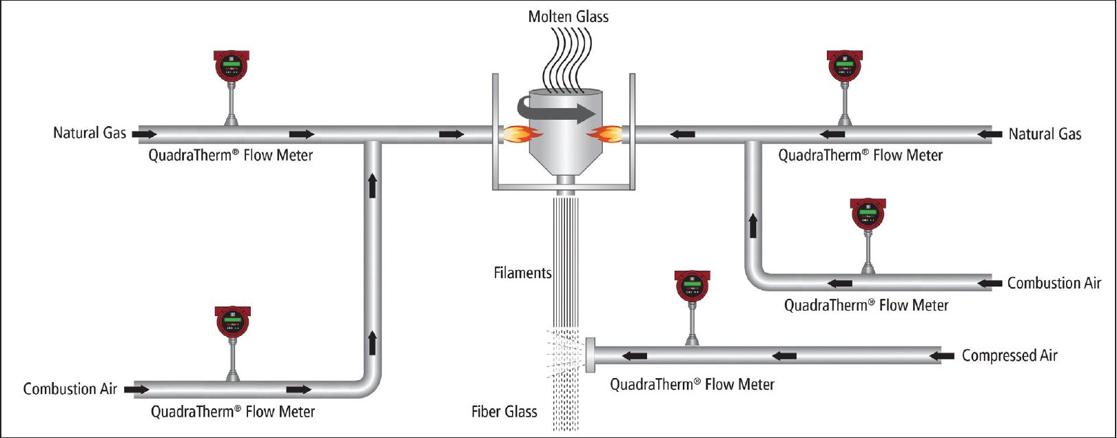 Fiberglass Manufacturing Application