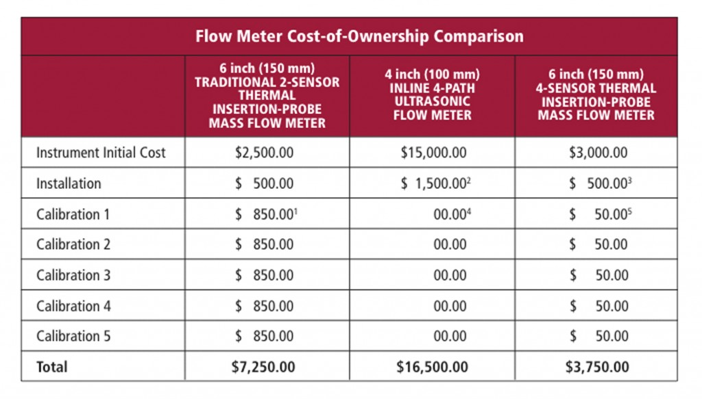 Table: 1 Flow Meter Cost Of Ownership Comparison
