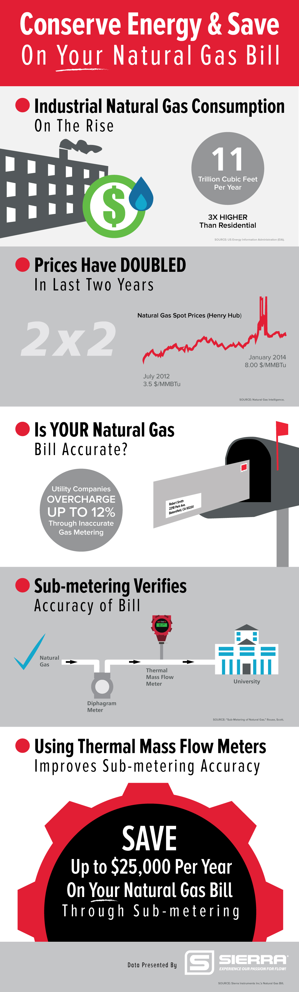 Natural Gas Measurement Infographic