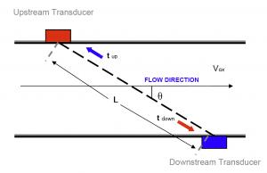 transit.time.image