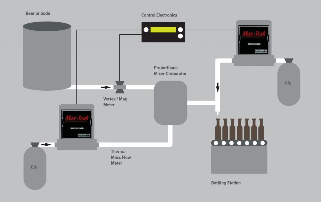 CO2 Injection Process MFC