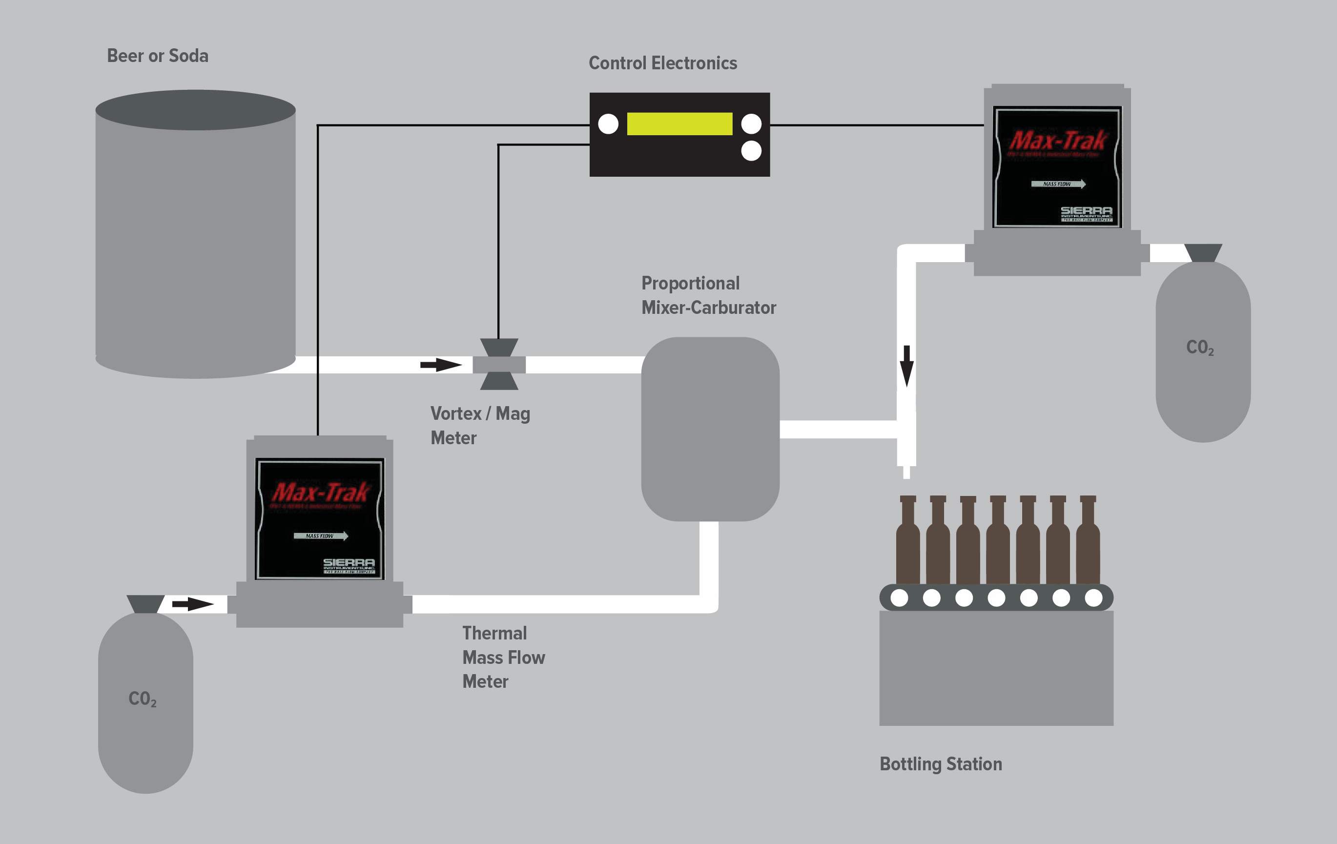 Precise Co2 Injection In The Carbonated Beverage