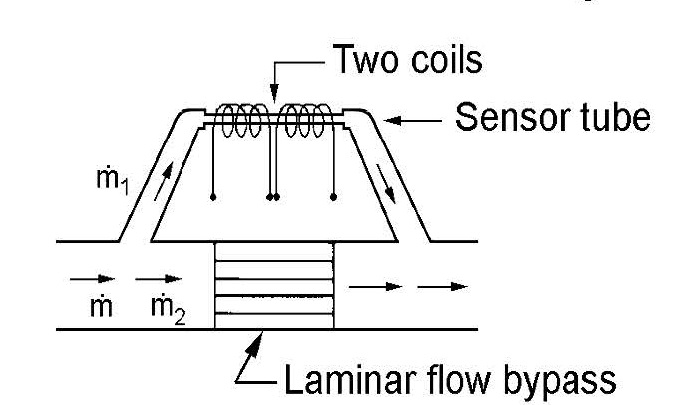 capillary flow