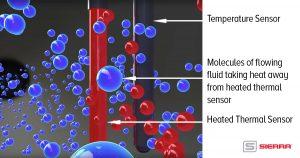 diagram of how a thermal flow meter sensor works