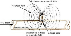 diagram of how a magnetic flow meter works