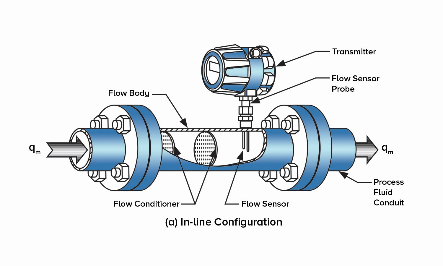 thermal flow meter in-line configuration diagram