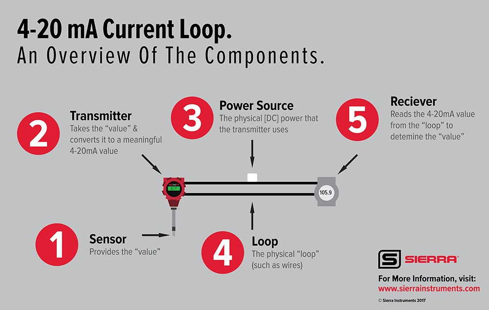 4-20mA current loop
