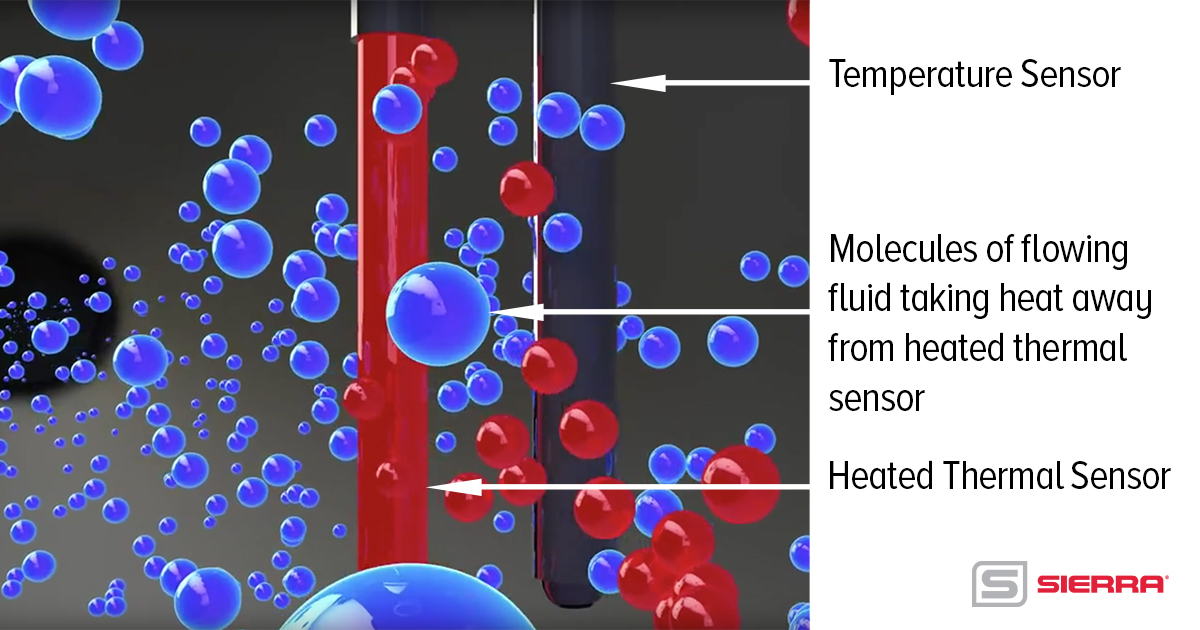 how thermal mass flow meter works