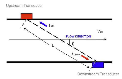 Transit-time ultrasonic principle of operation