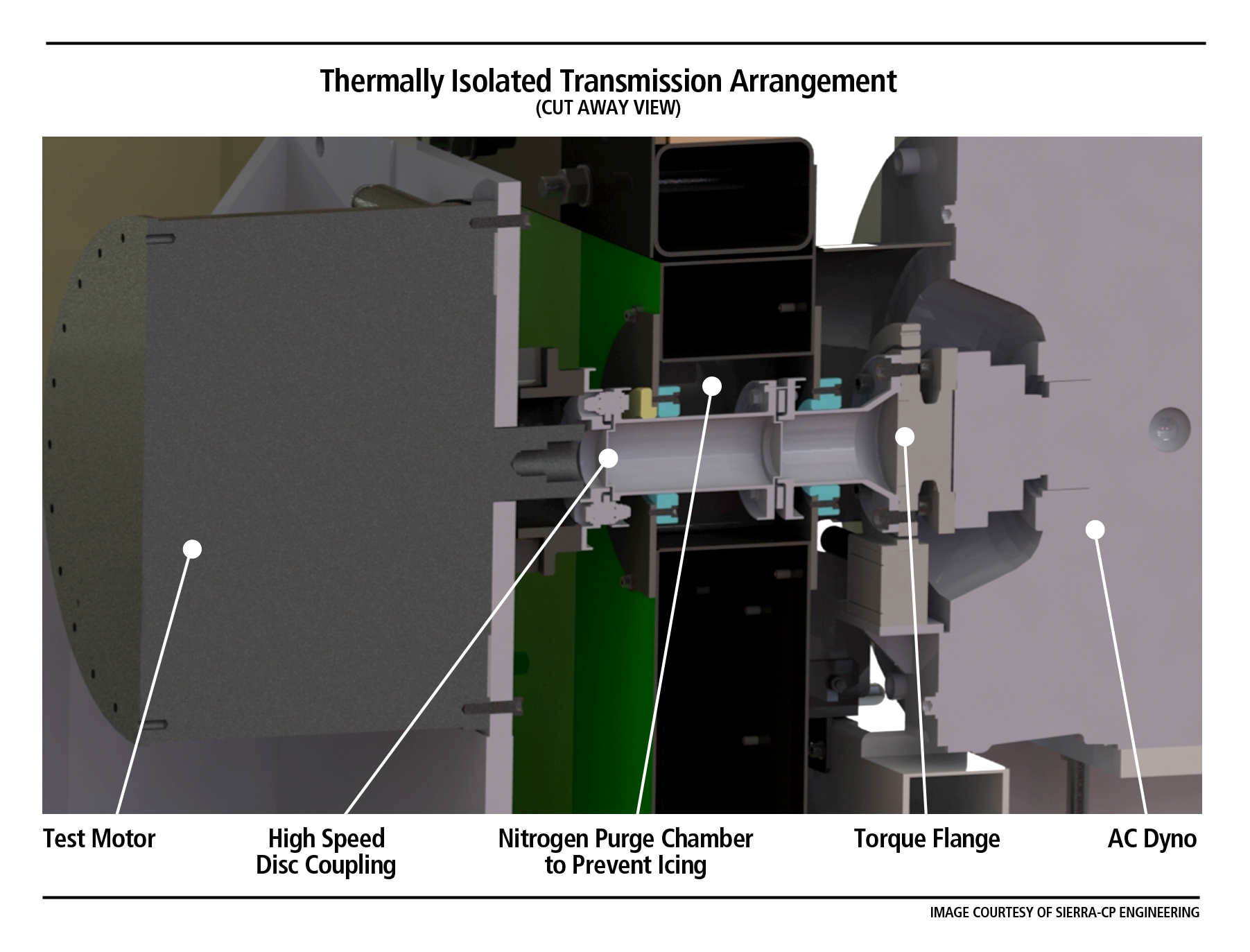 Cut away view of Thermally Isolated Transmission Arrangement