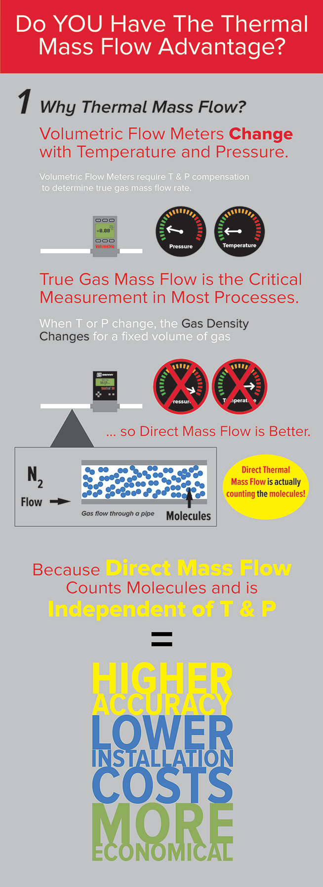 Do You Have the Thermal Mass Flow Advantage?